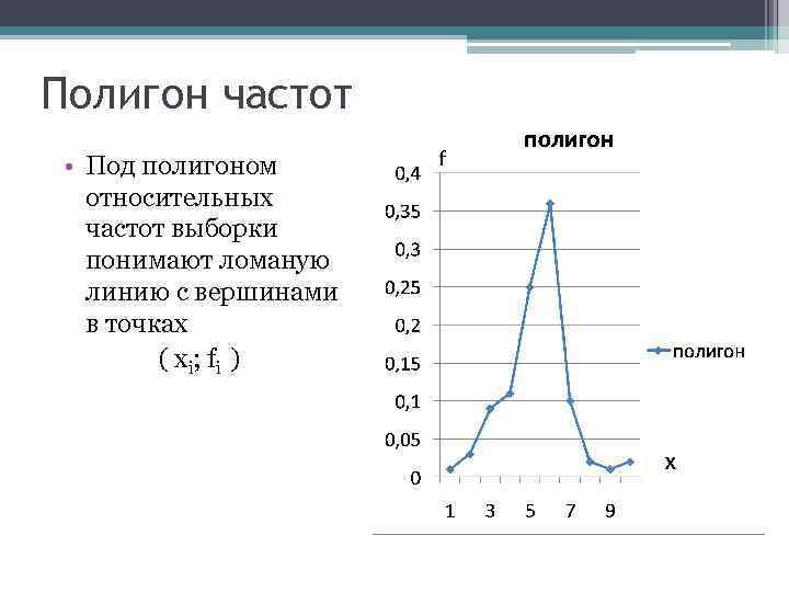 Полигон частот • Под полигоном относительных частот выборки понимают ломаную линию с вершинами в