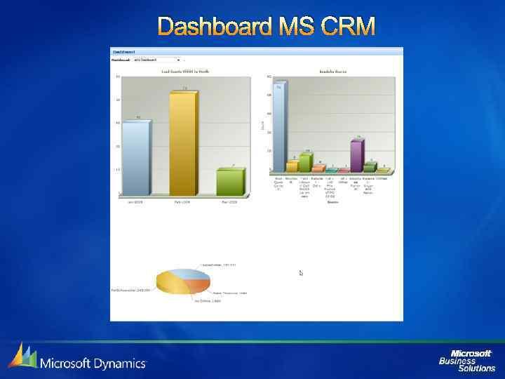 Dashboard MS CRM