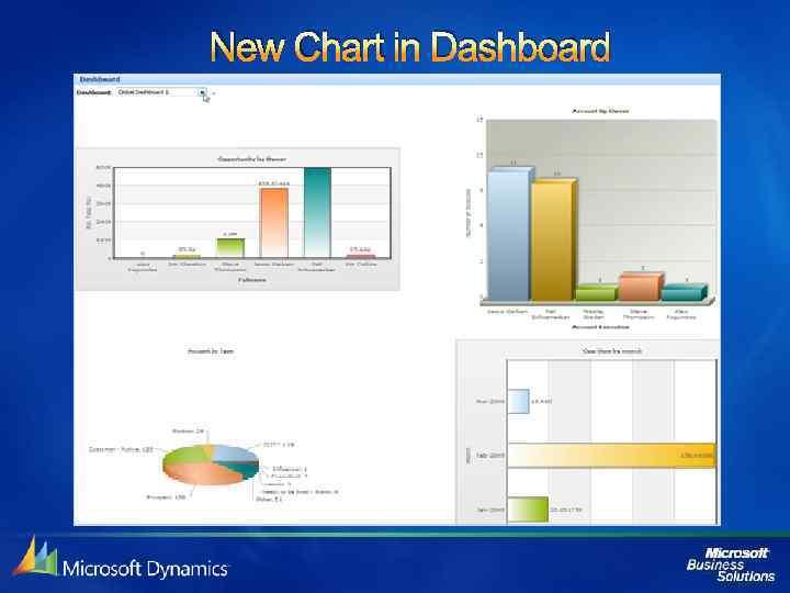New Chart in Dashboard