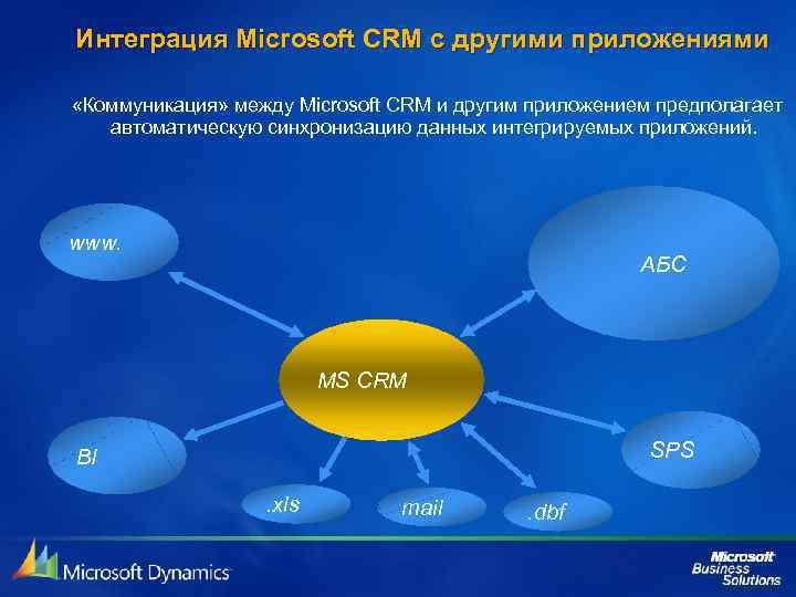 Интеграция Microsoft CRM с другими приложениями «Коммуникация» между Microsoft CRM и другим приложением предполагает
