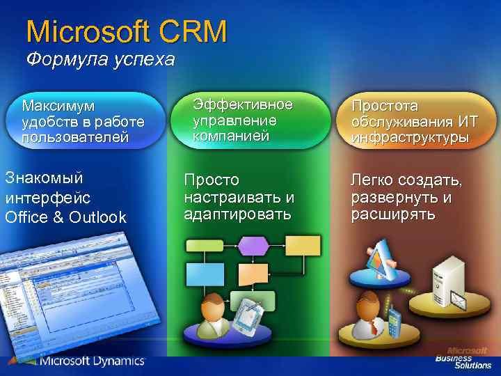 Microsoft CRM Формула успеха Максимум удобств в работе пользователей Знакомый интерфейс Office & Outlook