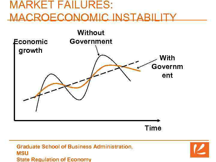 MARKET FAILURES: MACROECONOMIC INSTABILITY Economic growth Without Government With Governm ent Time Graduate School