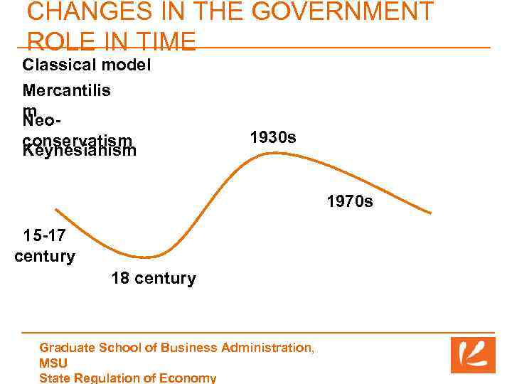 CHANGES IN THE GOVERNMENT ROLE IN TIME Classical model Mercantilis m Neoconservatism Keynesianism 1930