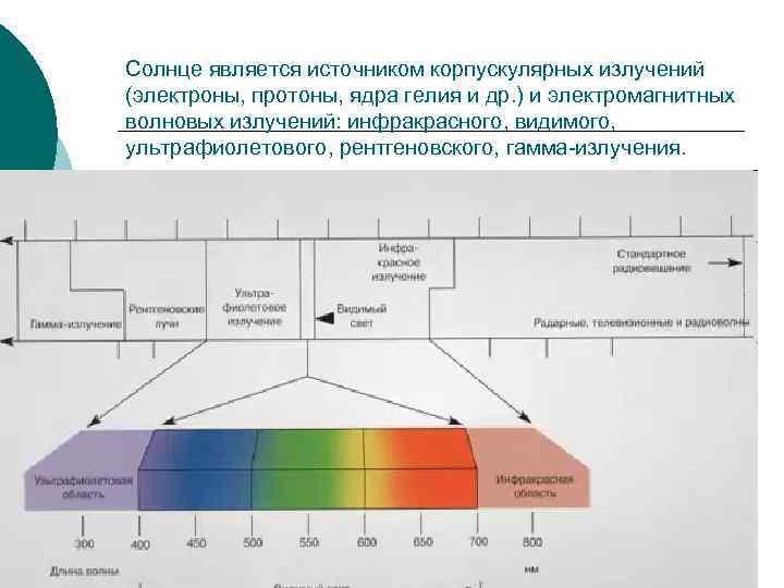 Солнце является источником корпускулярных излучений (электроны, протоны, ядра гелия и др. ) и электромагнитных