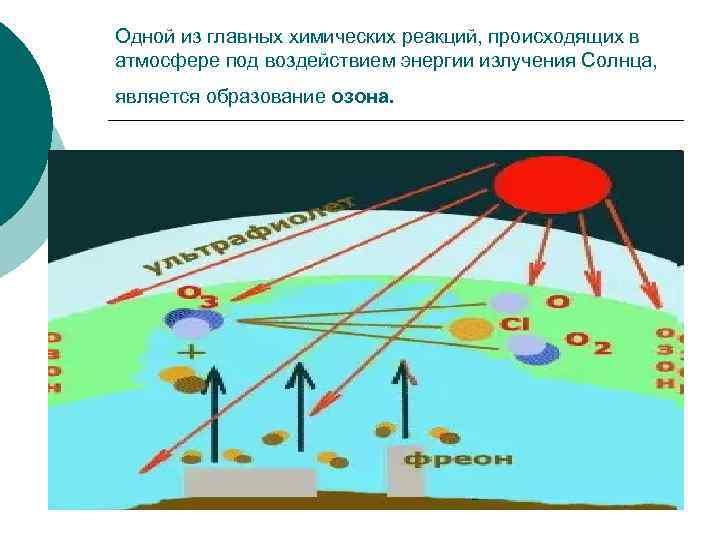 Одной из главных химических реакций, происходящих в атмосфере под воздействием энергии излучения Солнца, является