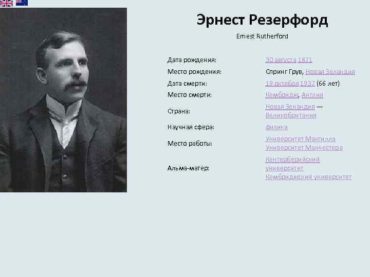 Эрнест Резерфорд Ernest Rutherford Дата рождения: 30 августа 1871 Место рождения: Спринг Грув, Новая