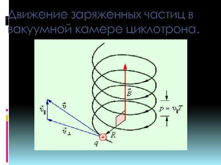 Движение заряженных частиц в вакуумной камере циклотрона.