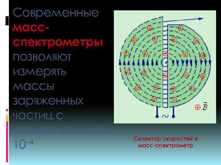 Современные массспектрометры позволяют измерять массы заряженных частиц с точностью выше 10– 4 Селектор скоростей