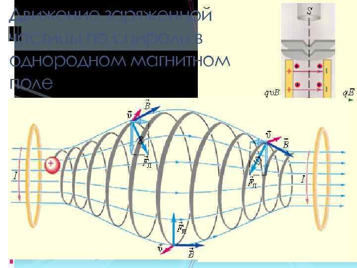 Движение заряженной частицы по спирали в однородном магнитном поле Если скорость частицы имеет составляющую
