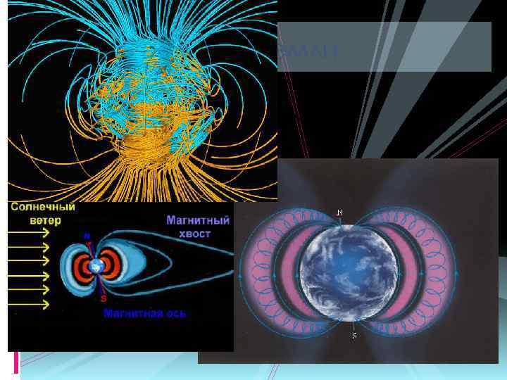 Магнитное поле Земли Быстрые заряженные частицы из космоса (главным образом от Солнца) «захватываются» магнитным