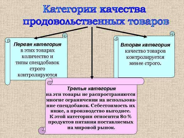 Первая категория в этих товарах количество и типы спецдобавок строго контролируются Вторая категория качество