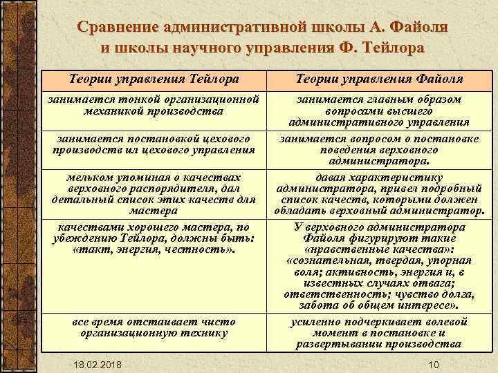 Сравнение административной школы А. Файоля и школы научного управления Ф. Тейлора Теории управления Файоля