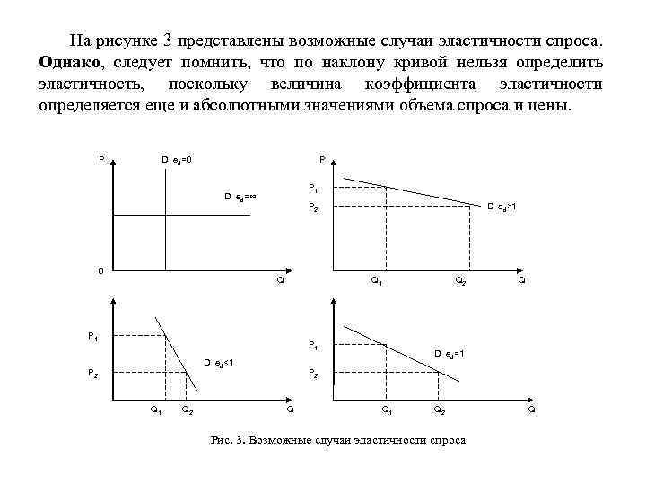 На рисунке 3 представлены возможные случаи эластичности спроса. Однако, следует помнить, что по наклону