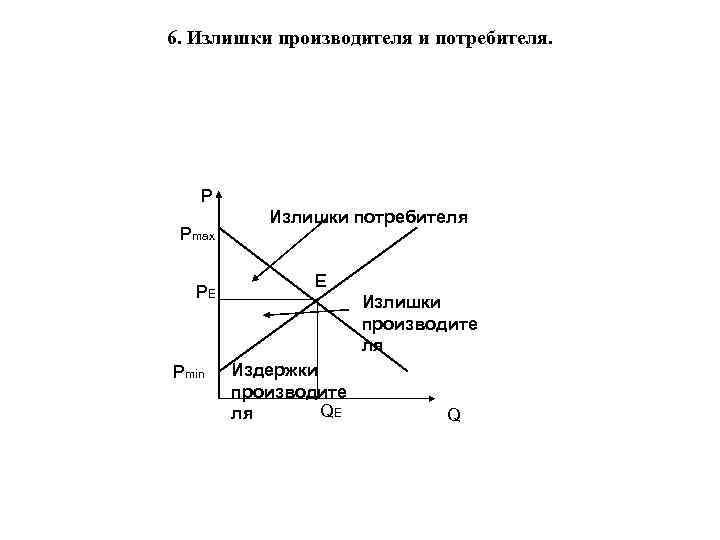 6. Излишки производителя и потребителя. P Pmax PE Pmin Излишки потребителя E Излишки производите