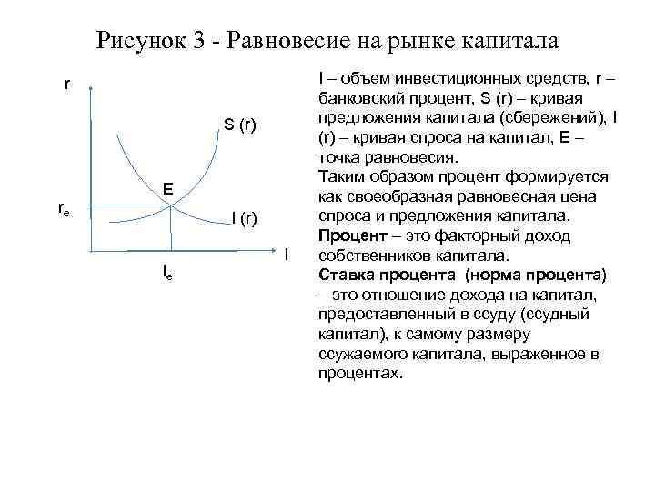 Рисунок 3 - Равновесие на рынке капитала r S (r) rе Е I (r)