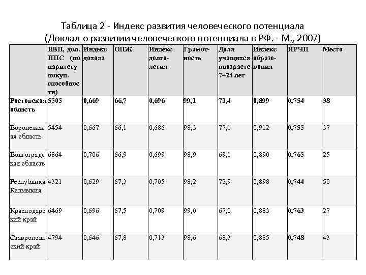 Таблица 2 - Индекс развития человеческого потенциала (Доклад о развитии человеческого потенциала в РФ.