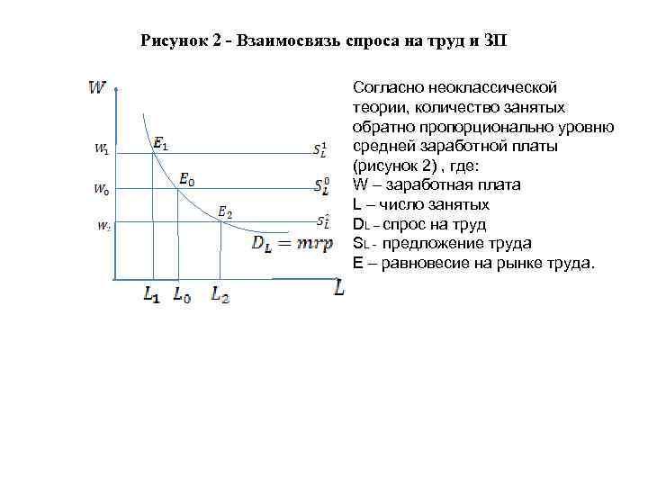 Рисунок 2 - Взаимосвязь спроса на труд и ЗП Согласно неоклассической теории, количество занятых