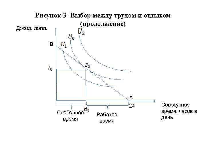 Рисунок 3 - Выбор между трудом и отдыхом (продолжение) Доход, долл. В А 24
