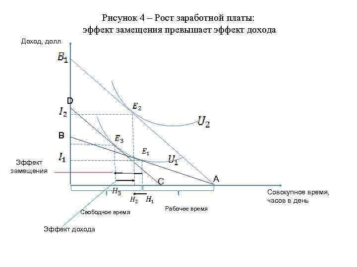 Рисунок 4 – Рост заработной платы: эффект замещения превышает эффект дохода Доход, долл. D