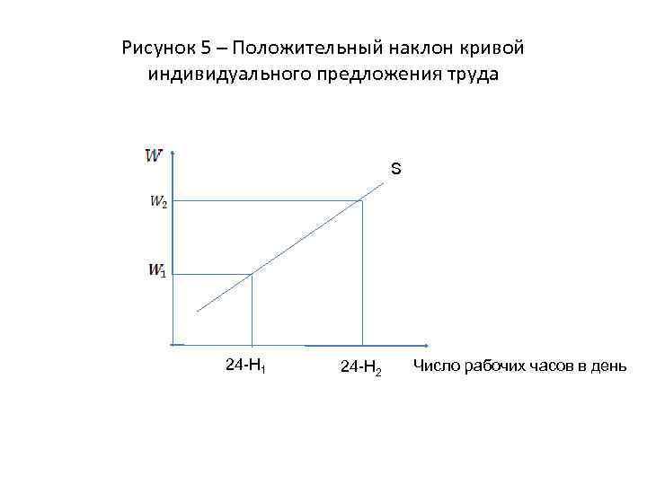 Рисунок 5 – Положительный наклон кривой индивидуального предложения труда S 24 -H 1 24
