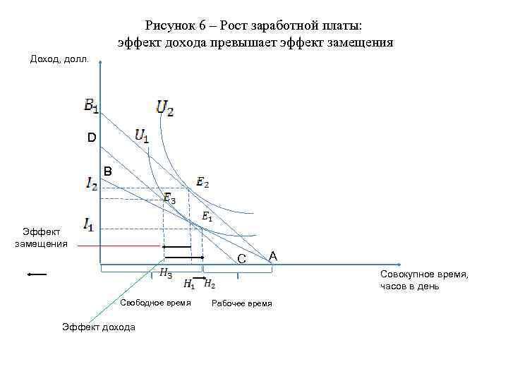 Рисунок 6 – Рост заработной платы: эффект дохода превышает эффект замещения Доход, долл. D