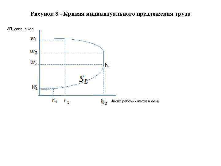 Рисунок 8 - Кривая индивидуального предложения труда ЗП, долл. в час N Число рабочих