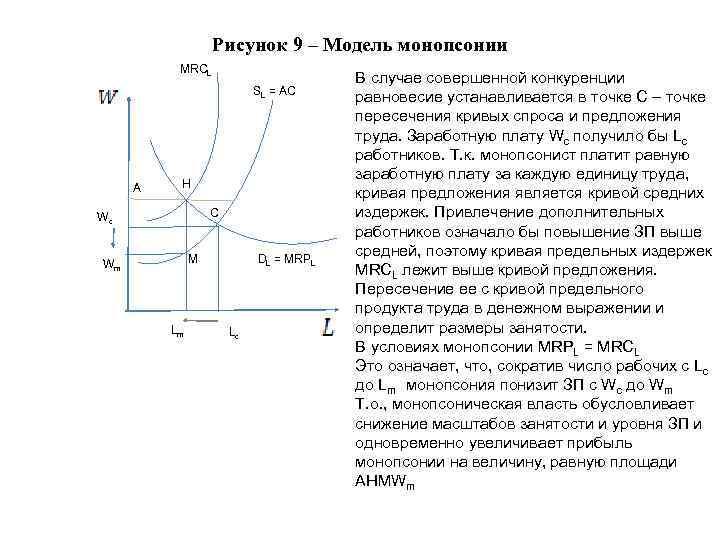 Рисунок 9 – Модель монопсонии MRCL SL = AC A H C Wc DL