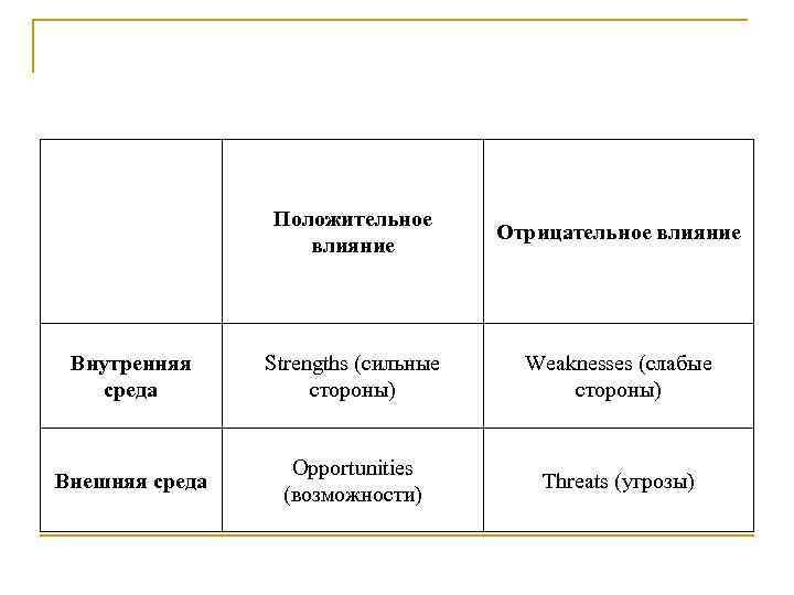 Положительное влияние Отрицательное влияние Внутренняя среда Strengths (сильные стороны) Weaknesses (слабые стороны) Внешняя среда