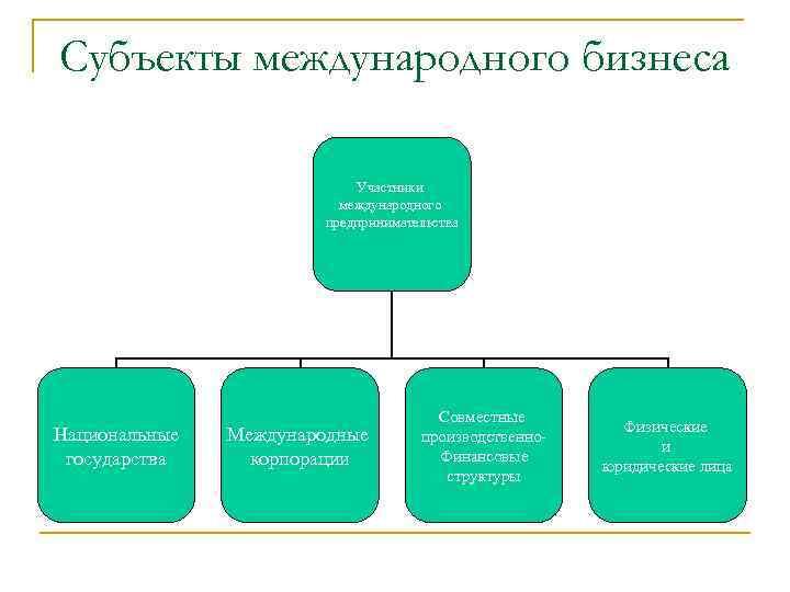 Субъекты международного бизнеса Участники международного предпринимательства Национальные государства Международные корпорации Совместные производственно. Финансовые структуры