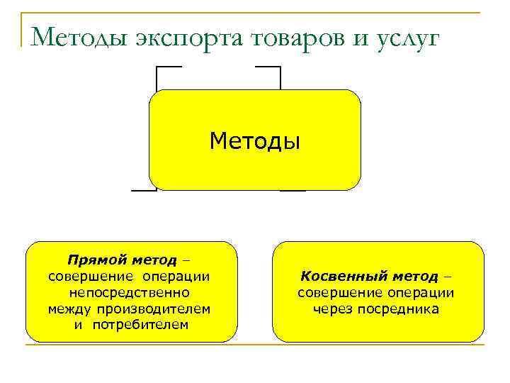 Методы экспорта товаров и услуг Методы Прямой метод – совершение операции непосредственно между производителем