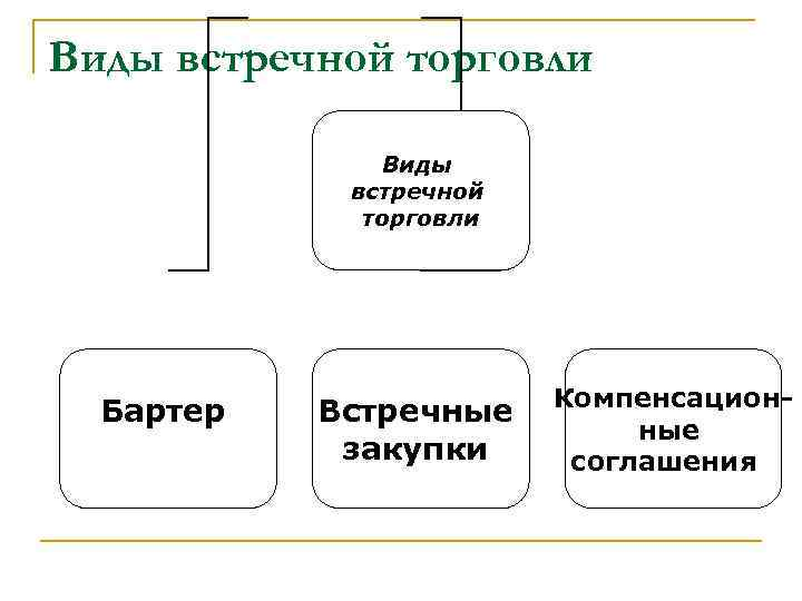 Виды встречной торговли Бартер Встречные закупки Компенсационные соглашения
