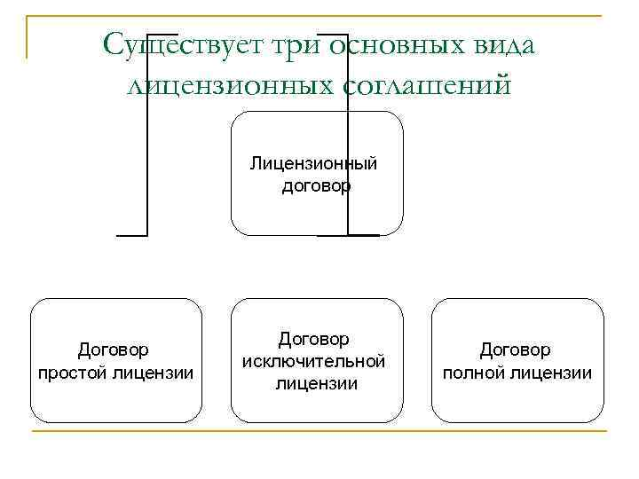 Существует три основных вида лицензионных соглашений Лицензионный договор Договор простой лицензии Договор исключительной лицензии