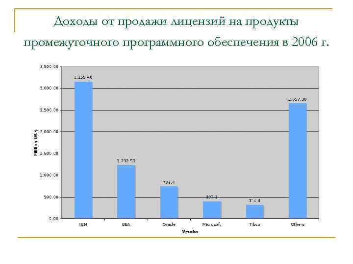 Доходы от продажи лицензий на продукты промежуточного программного обеспечения в 2006 г.