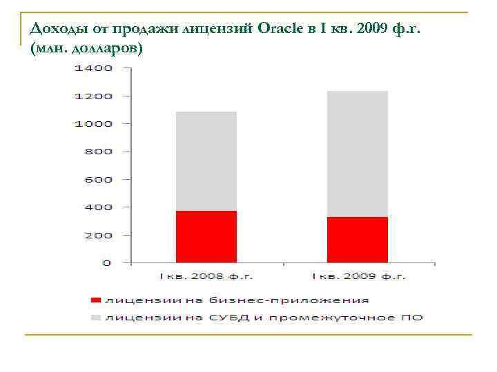 Доходы от продажи лицензий Oracle в I кв. 2009 ф. г. (млн. долларов)
