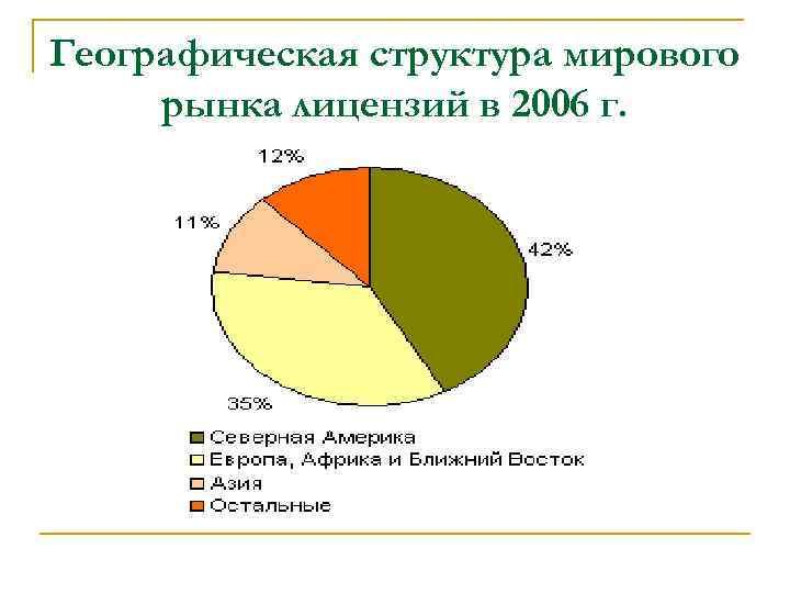 Географическая структура мирового рынка лицензий в 2006 г.