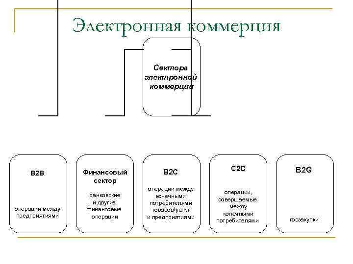 Электронная коммерция Сектора электронной коммерции В 2 В операции между предприятиями Финансовый сектор банковские