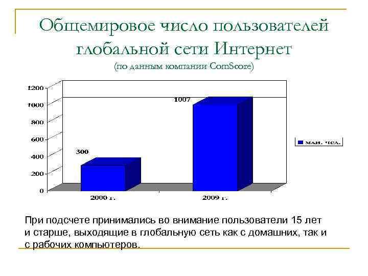 Общемировое число пользователей глобальной сети Интернет (по данным компании Com. Score) При подсчете принимались