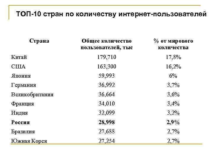 ТОП-10 стран по количеству интернет-пользователей Страна Общее количество пользователей, тыс % от мирового количества