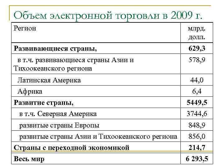 Объем электронной торговли в 2009 г. Регион млрд. долл. Развивающиеся страны, 629, 3 в