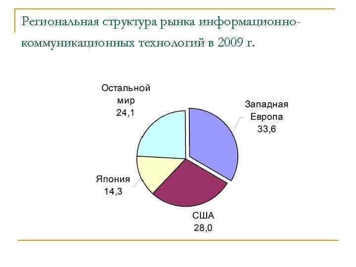 Региональная структура рынка информационнокоммуникационных технологий в 2009 г.