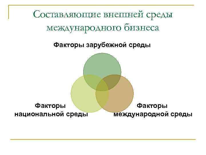 Составляющие внешней среды международного бизнеса Факторы зарубежной среды Факторы национальной среды Факторы международной среды