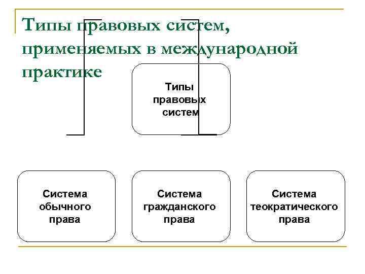 Типы правовых систем, применяемых в международной практике Типы правовых систем Система обычного права Система