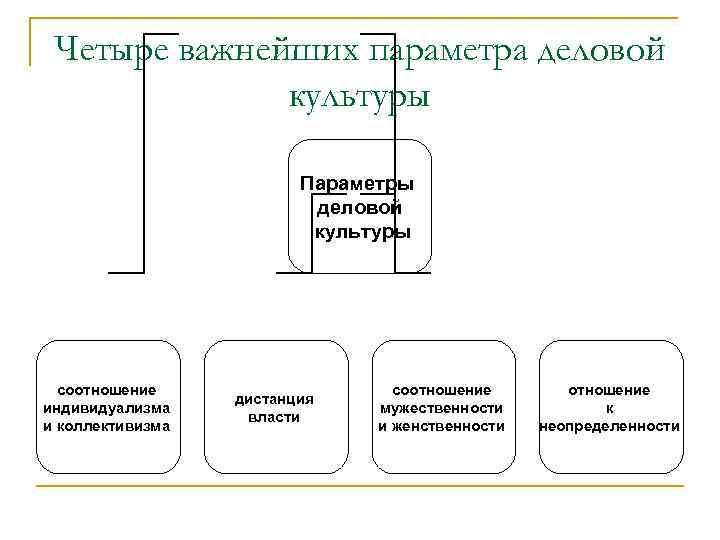 Четыре важнейших параметра деловой культуры Параметры деловой культуры соотношение индивидуализма и коллективизма дистанция власти