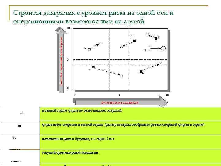 Строится диаграмма с уровнем риска на одной оси и операционными возможностями на другой в