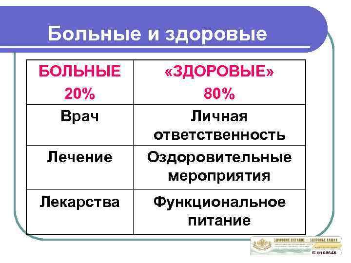 Больные и здоровые БОЛЬНЫЕ 20% Врач Лечение Лекарства «ЗДОРОВЫЕ» 80% Личная ответственность Оздоровительные мероприятия