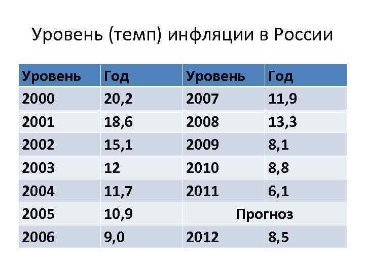 Уровень (темп) инфляции в России Уровень 2000 2001 2002 2003 2004 2005 2006 Год