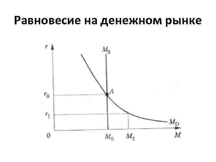 Равновесие на денежном рынке