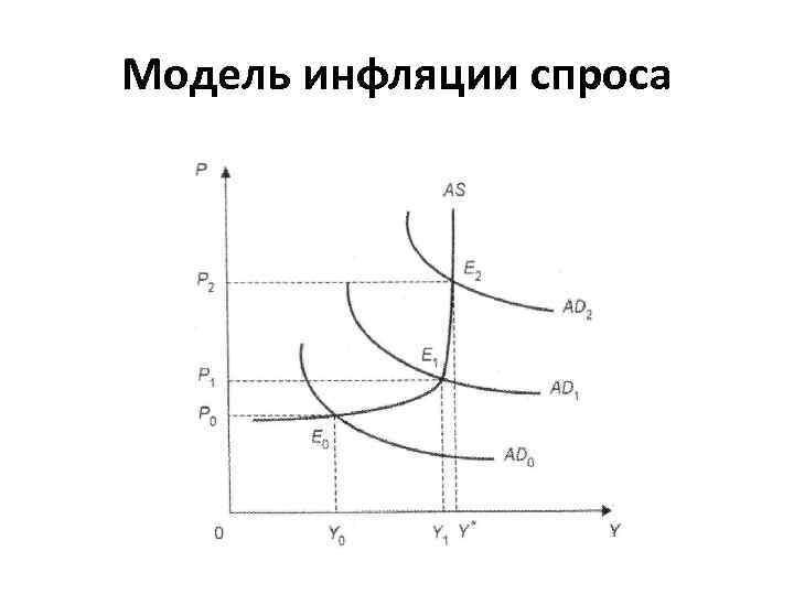 Модель инфляции спроса