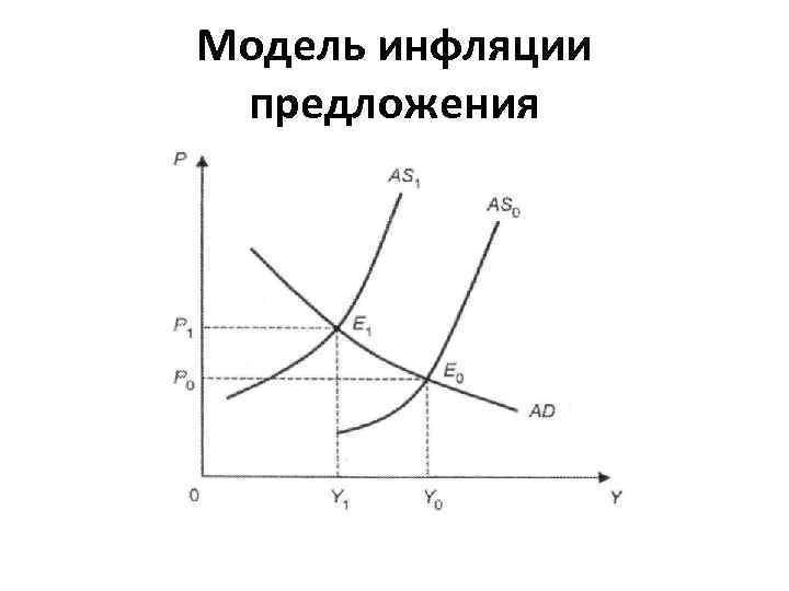 Модель инфляции предложения