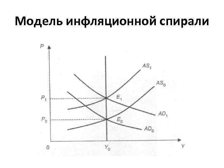 Модель инфляционной спирали